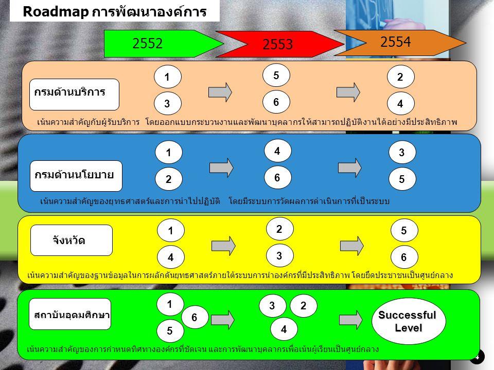 LOGO 4 Roadmap การพัฒนาองค์การ 2552 2554 กรมด้านบริการ กรมด้านนโยบาย จังหวัด เน้นความสำคัญของฐานข้อมูลในการผลักดันยุทธศาสตร์ภายใต้ระบบการนำองค์กรที่มี
