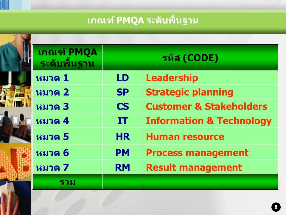LOGO 8 Contents เกณฑ์ PMQA ระดับพื้นฐาน รหัส (CODE) หมวด 1LDLeadership หมวด 2SPStrategic planning หมวด 3CSCustomer & Stakeholders หมวด 4ITInformation