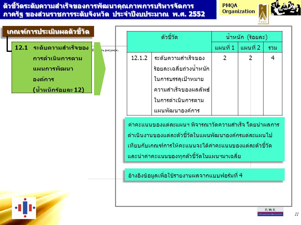 PMQA Organization 11 ตัวชี้วัดน้ำหนัก (ร้อยละ) แผนที่ 1แผนที่ 2รวม 12.1.2ระดับความสำเร็จของ ร้อยละเฉลี่ยถ่วงน้ำหนัก ในการบรรลุเป้าหมาย ความสำเร็จของผลลัพธ์ ในการดำเนินการตาม แผนพัฒนาองค์การ 224 ค่าคะแนนของแต่ละแผนฯ พิจารณาวัดความสำเร็จ โดยนำผลการ ดำเนินงานของแต่ละตัวชี้วัดในแผนพัฒนาองค์กรแต่ละแผนไป เทียบกับเกณฑ์การให้คะแนนจะได้ค่าคะแนนของแต่ละตัวชี้วัด และนำค่าคะแนนของทุกตัวชี้วัดในแผนฯมาเฉลี่ย อ้างอิงข้อมูลเพื่อใช้รายงานผลจากแบบฟอร์มที่ 4 ตัวชี้วัดระดับความสำเร็จของการพัฒนาคุณภาพการบริหารจัดการ ภาครัฐ ของส่วนราชการระดับจังหวัด ประจำปีงบประมาณ พ.ศ.