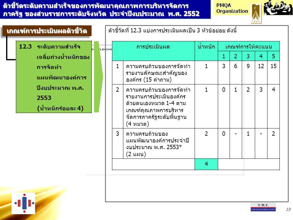 PMQA Organization 13 ตัวชี้วัดที่ 12.3 แบ่งการประเมินผลเป็น 3 หัวข้อย่อย ดังนี้ การประเมินผลน้ำหนักเกณฑ์การให้คะแนน 12345 1ความครบถ้วนของการจัดทำ รายงานลักษณะสำคัญของ องค์กร (15 คำถาม) 13691215 2ความครบถ้วนของการจัดทำ รายงานการประเมินองค์กร ด้วยตนเองหมวด 1-4 ตาม เกณฑ์คุณภาพการบริหาร จัดการภาครัฐระดับพื้นฐาน (4 หมวด) 101234 3ความครบถ้วนของ แผนพัฒนาองค์การประจำปี งบประมาณ พ.ศ.