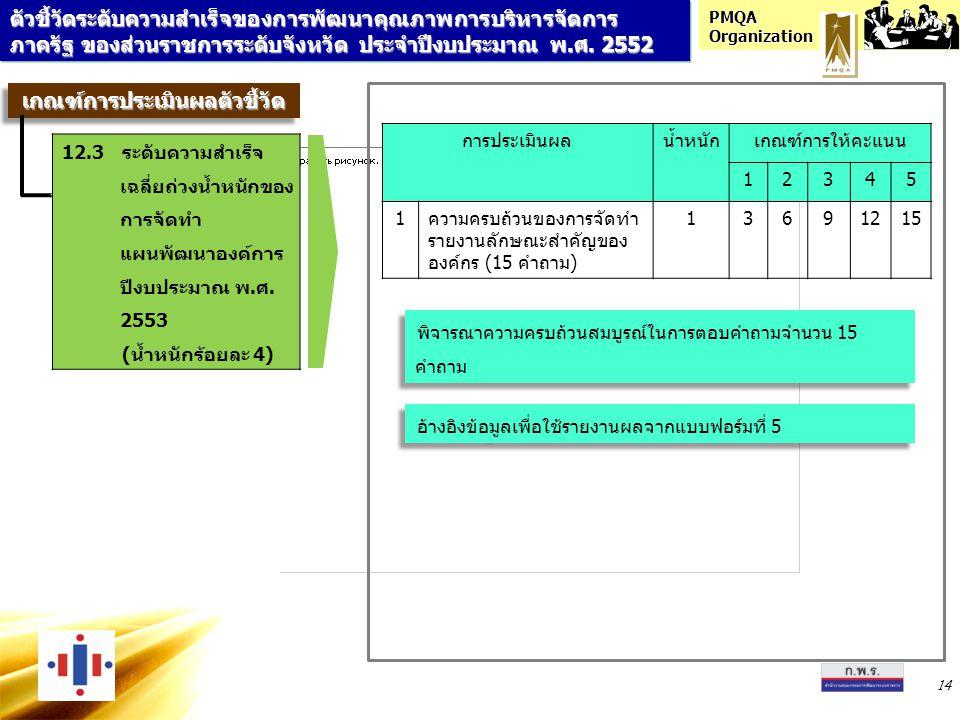 PMQA Organization 14 การประเมินผลน้ำหนักเกณฑ์การให้คะแนน 12345 1ความครบถ้วนของการจัดทำ รายงานลักษณะสำคัญของ องค์กร (15 คำถาม) 13691215 อ้างอิงข้อมูลเพื่อใช้รายงานผลจากแบบฟอร์มที่ 5 พิจารณาความครบถ้วนสมบูรณ์ในการตอบคำถามจำนวน 15 คำถาม ตัวชี้วัดระดับความสำเร็จของการพัฒนาคุณภาพการบริหารจัดการ ภาครัฐ ของส่วนราชการระดับจังหวัด ประจำปีงบประมาณ พ.ศ.