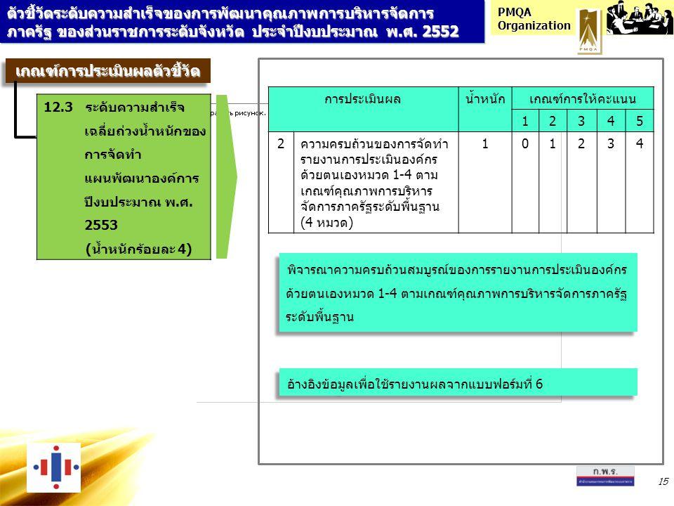 PMQA Organization 15 การประเมินผลน้ำหนักเกณฑ์การให้คะแนน 12345 2ความครบถ้วนของการจัดทำ รายงานการประเมินองค์กร ด้วยตนเองหมวด 1-4 ตาม เกณฑ์คุณภาพการบริหาร จัดการภาครัฐระดับพื้นฐาน (4 หมวด) 101234 อ้างอิงข้อมูลเพื่อใช้รายงานผลจากแบบฟอร์มที่ 6 พิจารณาความครบถ้วนสมบูรณ์ของการรายงานการประเมินองค์กร ด้วยตนเองหมวด 1-4 ตามเกณฑ์คุณภาพการบริหารจัดการภาครัฐ ระดับพื้นฐาน ตัวชี้วัดระดับความสำเร็จของการพัฒนาคุณภาพการบริหารจัดการ ภาครัฐ ของส่วนราชการระดับจังหวัด ประจำปีงบประมาณ พ.ศ.
