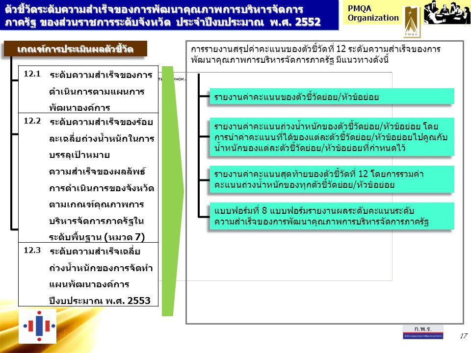 PMQA Organization 17 เกณฑ์การประเมินผลตัวชี้วัดเกณฑ์การประเมินผลตัวชี้วัด การรายงานสรุปค่าคะแนนของตัวชี้วัดที่ 12 ระดับความสำเร็จของการ พัฒนาคุณภาพการบริหารจัดการภาครัฐ มีแนวทางดังนี้ 12.1 ระดับความสำเร็จของการ ดำเนินการตามแผนการ พัฒนาองค์การ 12.2 ระดับความสำเร็จของร้อย ละเฉลี่ยถ่วงน้ำหนักในการ บรรลุเป้าหมาย ความสำเร็จของผลลัพธ์ การดำเนินการของจังหวัด ตามเกณฑ์คุณภาพการ บริหารจัดการภาครัฐใน ระดับพื้นฐาน (หมวด 7) 12.3 ระดับความสำเร็จเฉลี่ย ถ่วงน้ำหนักของการจัดทำ แผนพัฒนาองค์การ ปีงบประมาณ พ.ศ.