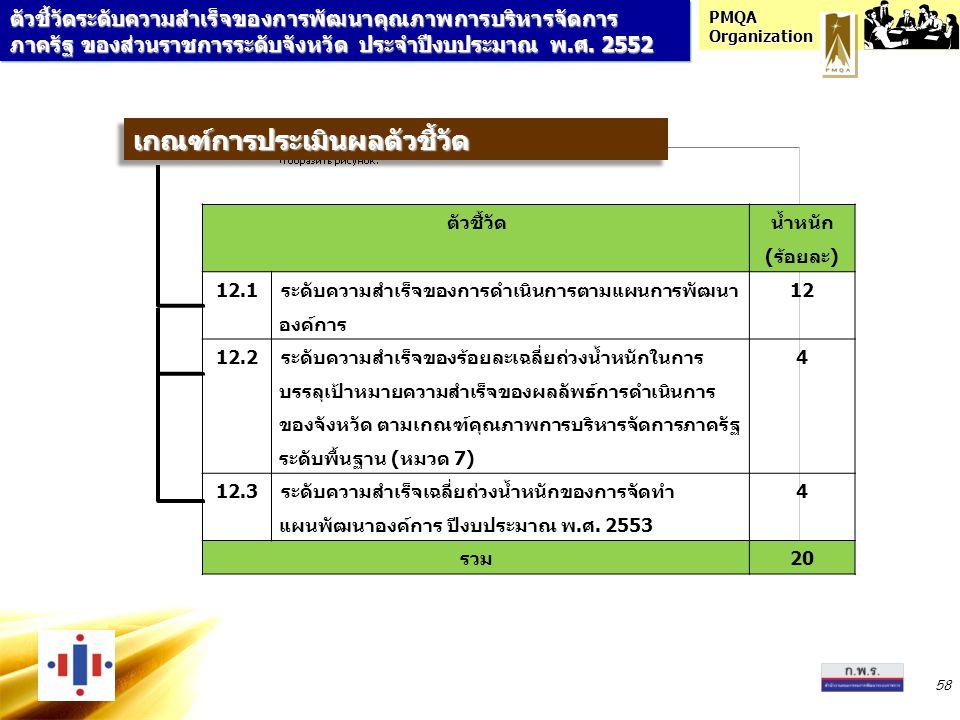PMQA Organization 58 เกณฑ์การประเมินผลตัวชี้วัดเกณฑ์การประเมินผลตัวชี้วัด ตัวชี้วัด น้ำหนัก (ร้อยละ) 12.1 ระดับความสำเร็จของการดำเนินการตามแผนการพัฒนา