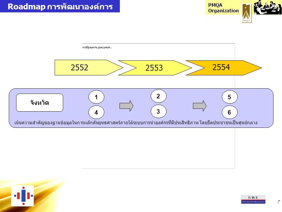 PMQA Organization 7 2552 2554 2553 Roadmap การพัฒนาองค์การ Roadmap การพัฒนาองค์การ จังหวัด เน้นความสำคัญของฐานข้อมูลในการผลักดันยุทธศาสตร์ภายใต้ระบบการนำองค์กรที่มีประสิทธิภาพ โดยยึดประชาชนเป็นศูนย์กลาง 1 4 2 3 5 6