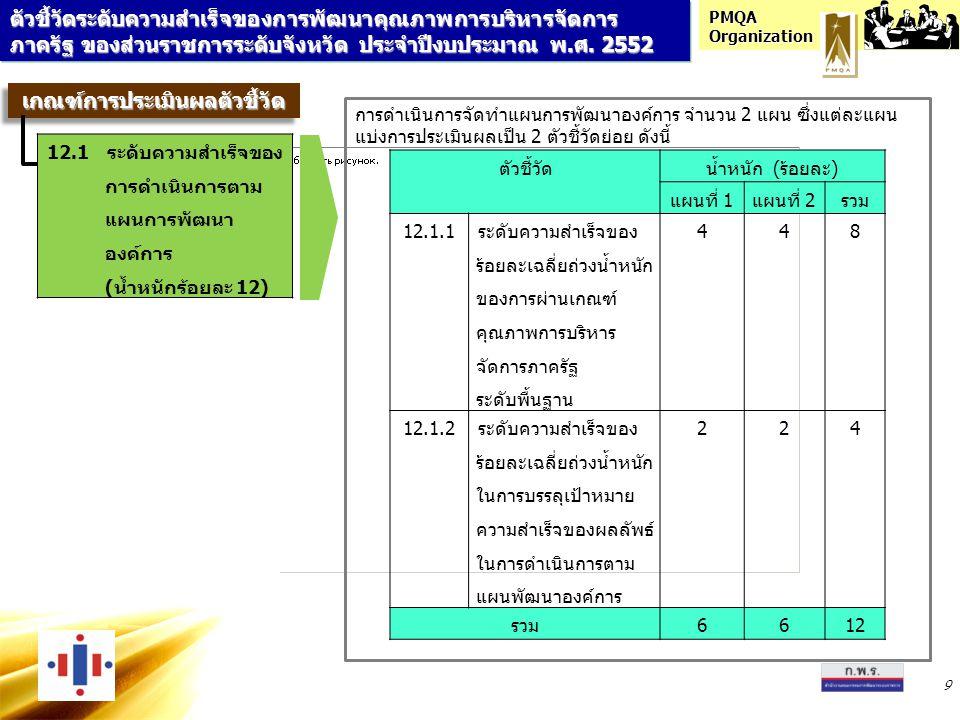 PMQA Organization 10 ตัวชี้วัดน้ำหนัก (ร้อยละ) แผนที่ 1แผนที่ 2รวม 12.1.1ระดับความสำเร็จของร้อยละ เฉลี่ยถ่วงน้ำหนักของการผ่าน เกณฑ์คุณภาพการบริหาร จัดการภาครัฐระดับพื้นฐาน 448 วัดความสำเร็จของการดำเนินงาน โดยตรวจประเมินทุกข้อ ตามเกณฑ์ คุณภาพการบริหารจัดการภาครัฐระดับพื้นฐาน หมวด 1 และหมวด 4 อ้างอิงข้อมูลเพื่อใช้รายงานผลจากแบบฟอร์มที่ 3.1 และ 3.2 ตัวชี้วัดระดับความสำเร็จของการพัฒนาคุณภาพการบริหารจัดการ ภาครัฐ ของส่วนราชการระดับจังหวัด ประจำปีงบประมาณ พ.ศ.
