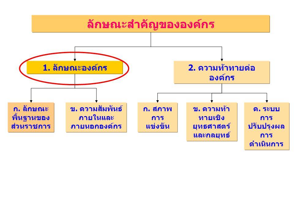 ลักษณะสำคัญขององค์กร ก. ลักษณะ พื้นฐานของ ส่วนราชการ 1. ลักษณะองค์กร2. ความท้าทายต่อ องค์กร ข. ความสัมพันธ์ ภายในและ ภายนอกองค์กร ก. สภาพ การ แข่งขัน