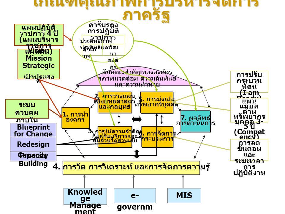 เกณฑ์คุณภาพการบริหารจัดการ ภาครัฐ 6. การจัดการ กระบวนการ 5. การมุ่งเน้น ทรัพยากรบุคคล 4. การวัด การวิเคราะห์ และการจัดการความรู้ 3. การให้ความสำคัญ กั