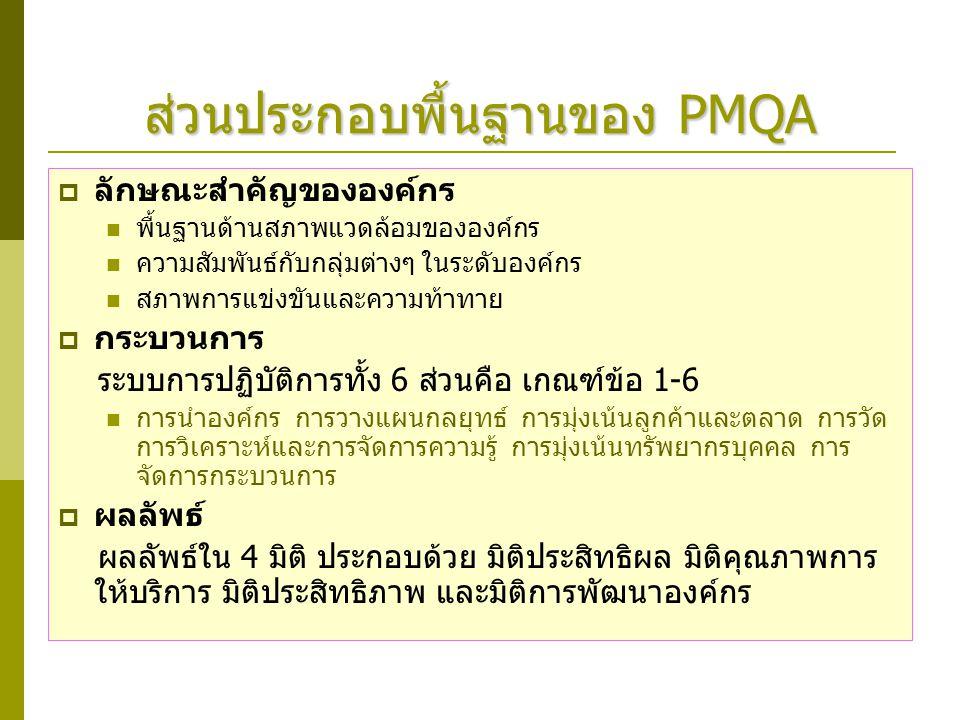 ส่วนประกอบพื้นฐานของ PMQA  ลักษณะสำคัญขององค์กร พื้นฐานด้านสภาพแวดล้อมขององค์กร ความสัมพันธ์กับกลุ่มต่างๆ ในระดับองค์กร สภาพการแข่งขันและความท้าทาย 