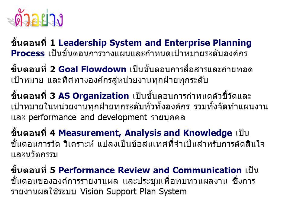 ขั้นตอนที่ 1 Leadership System and Enterprise Planning Process เป็นขั้นตอนการวางแผนและกำหนดเป้าหมายระดับองค์กร ขั้นตอนที่ 2 Goal Flowdown เป็นขั้นตอนก