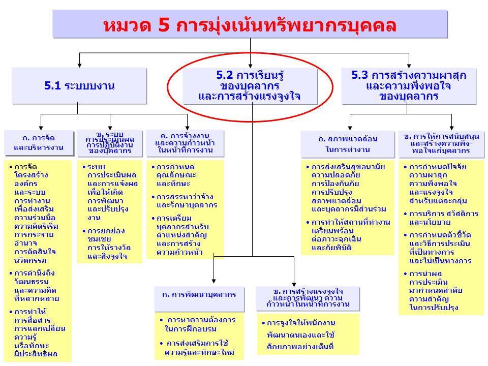 การกำหนด คุณลักษณะ และทักษะ การสรรหาว่าจ้าง และรักษาบุคลากร การเตรียม บุคลากรสำหรับ ตำแหน่งสำคัญ และการสร้าง ความก้าวหน้า หมวด 5 การมุ่งเน้นทรัพยากรบุ