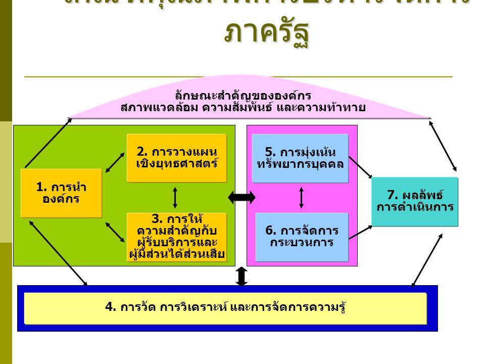 เกณฑ์คุณภาพการบริหารจัดการ ภาครัฐ 6. การจัดการ กระบวนการ 5. การมุ่งเน้น ทรัพยากรบุคคล 4. การวัด การวิเคราะห์ และการจัดการความรู้ 3. การให้ ความสำคัญกั