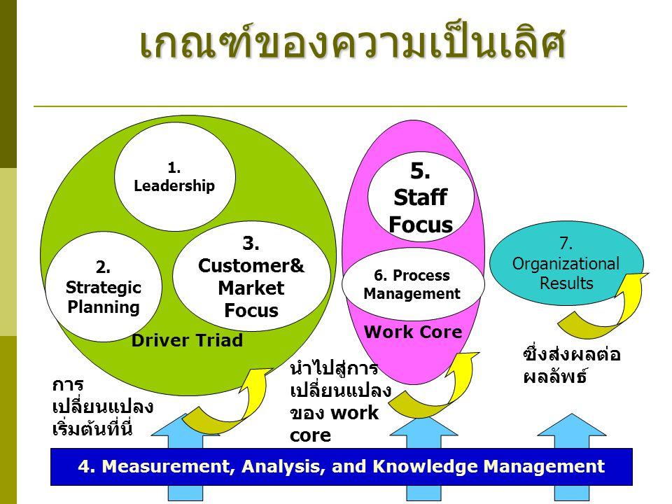 เกณฑ์ของความเป็นเลิศ Driver Triad Work Core 4. Measurement, Analysis, and Knowledge Management 7. Organizational Results 5. Staff Focus 6. Process Man