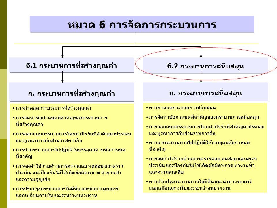 หมวด 6 การจัดการกระบวนการ ก. กระบวนการที่สร้างคุณค่า 6.1 กระบวนการที่สร้างคุณค่า 6.2 กระบวนการสนับสนุน ก. กระบวนการสนับสนุน การกำหนดกระบวนการที่สร้างค