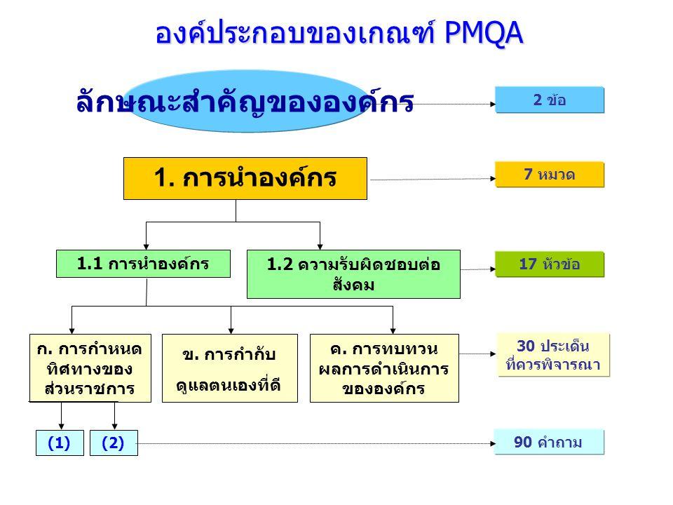 1. การนำองค์กร ก. การกำหนด ทิศทางของ ส่วนราชการ 1.1 การนำองค์กร 1.2 ความรับผิดชอบต่อ สังคม (1) (2) 7 หมวด 17 หัวข้อ 30 ประเด็น ที่ควรพิจารณา ค. การทบท