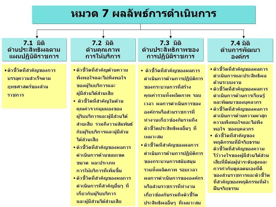 หมวด 7 ผลลัพธ์การดำเนินการ 7.3 มิติ ด้านประสิทธิภาพของ การปฏิบัติราชการ 7.1 มิติ ด้านประสิทธิผลตาม แผนปฏิบัติราชการ 7.2 มิติ ด้านคุณภาพ การให้บริการ 7