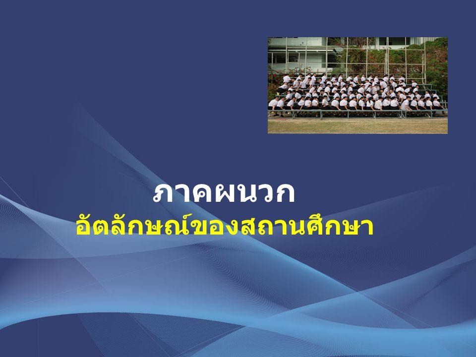 ภาคผนวก อัตลักษณ์ของสถานศึกษา