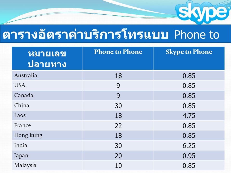 ตารางอัตราค่าบริการโทรแบบ Phone to Phone และ Skype to Phone หมายเลข ปลายทาง Phone to PhoneSkype to Phone Australia 180.85 USA. 90.85 Canada 90.85 Chin