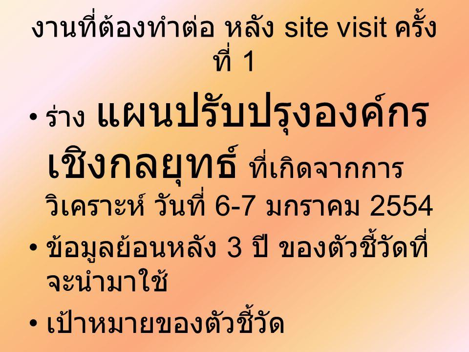 งานที่ต้องทำต่อ หลัง site visit ครั้ง ที่ 1 ร่าง แผนปรับปรุงองค์กร เชิงกลยุทธ์ ที่เกิดจากการ วิเคราะห์ วันที่ 6-7 มกราคม 2554 ข้อมูลย้อนหลัง 3 ปี ของต
