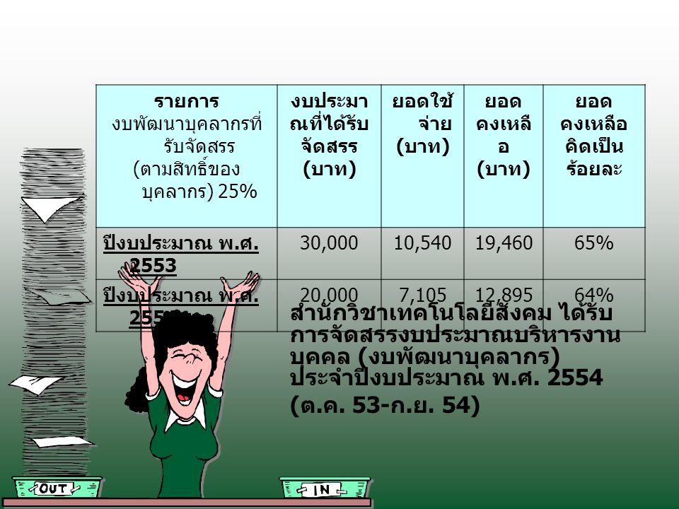 มติคณะรัฐมนตรีเห็นชอบให้ทุกส่วน ราชการโละฟอนต่างชาติ โดยบังคับใช้ 13 ฟอนต์ไทยในงานราชการ ระบุป้องกัน ละเมิดลิขสิทธิ์ โดยให้ติดตั้งและใช้งานให้ แล้วเสร็จก่อนวันที่ 5 ธันวาคม 2553 ดาวน์ โหลดฟรีจาก www.sipa.or.th ดาวน์ โหลดฟรีwww.sipa.or.th และมติที่ประชุมประสานงานบริหารฯ เมื่อ วันที่ 8 ต.