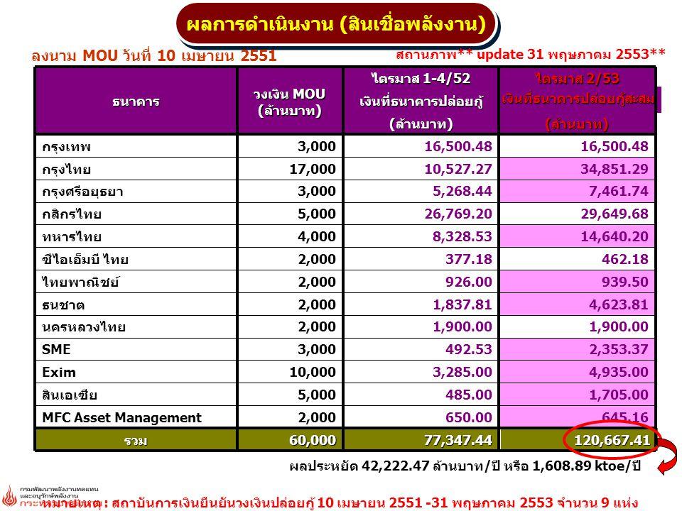 ผลการดำเนินงาน (สินเชื่อพลังงาน) หมายเหตุ : สถาบันการเงินยืนยันวงเงินปล่อยกู้ 10 เมษายน 2551 -31 พฤษภาคม 2553 จำนวน 9 แห่ง 120,667.4177,347.4460,000รว