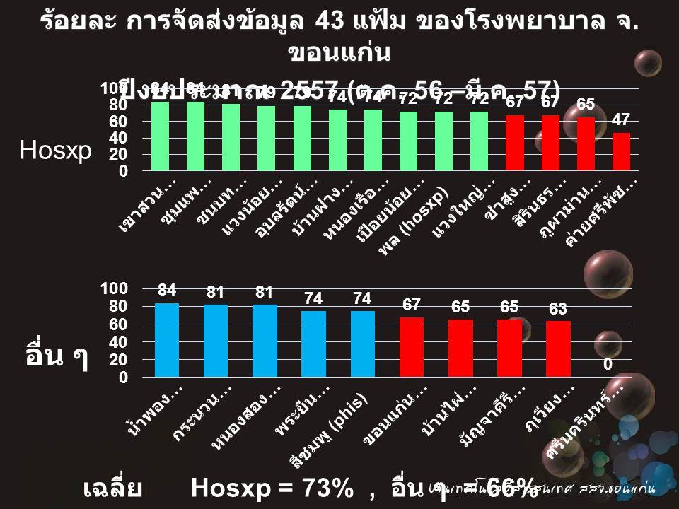 ร้อยละ การจัดส่งข้อมูล 43 แฟ้ม ของโรงพยาบาล จ. ขอนแก่น ปีงบประมาณ 2557 ( ต. ค. 56 – มี. ค. 57) เฉลี่ย Hosxp = 73%, อื่น ๆ = 66% Hosxp อื่น ๆ