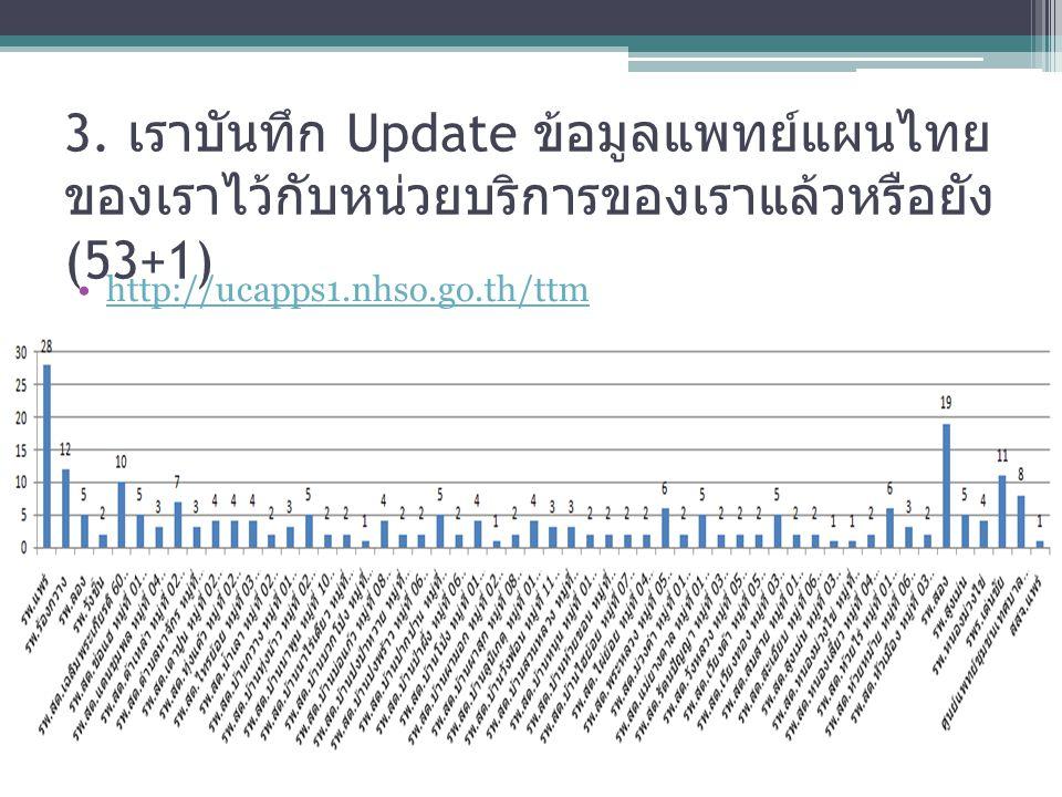 3. เราบันทึก Update ข้อมูลแพทย์แผนไทย ของเราไว้กับหน่วยบริการของเราแล้วหรือยัง (53+1) http://ucapps1.nhso.go.th/ttm