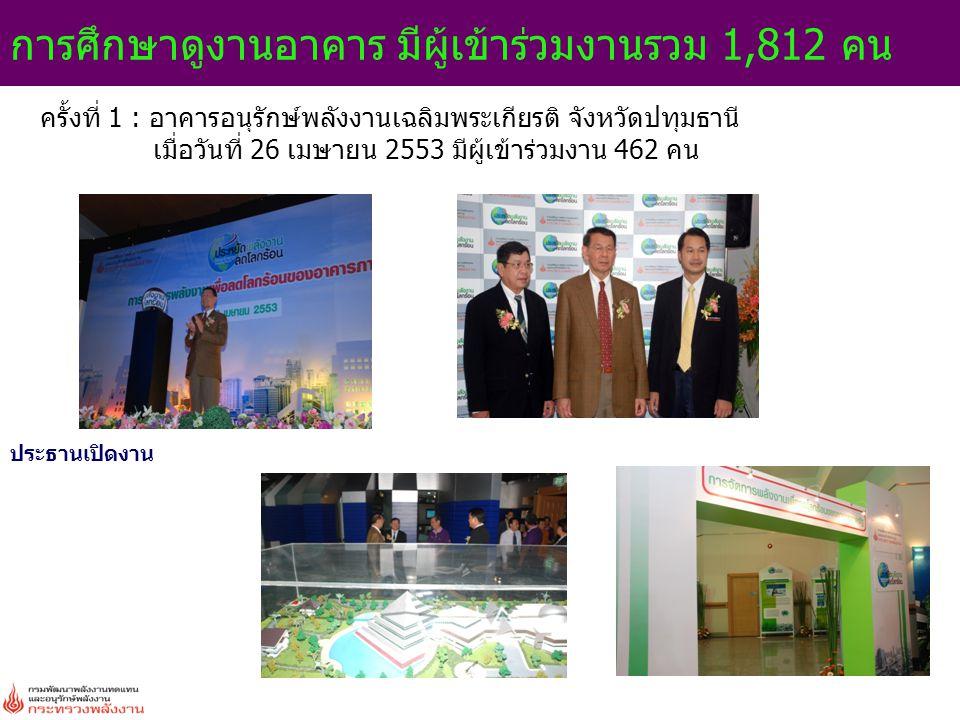 การศึกษาดูงานอาคาร มีผู้เข้าร่วมงานรวม 1,812 คน ประธานเปิดงาน ครั้งที่ 1 : อาคารอนุรักษ์พลังงานเฉลิมพระเกียรติ จังหวัดปทุมธานี เมื่อวันที่ 26 เมษายน 2553 มีผู้เข้าร่วมงาน 462 คน