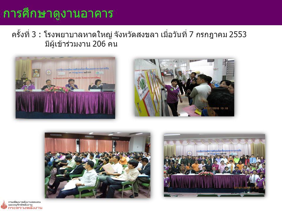 การศึกษาดูงานอาคาร ครั้งที่ 3 : โรงพยาบาลหาดใหญ่ จังหวัดสงขลา เมื่อวันที่ 7 กรกฎาคม 2553 มีผู้เข้าร่วมงาน 206 คน