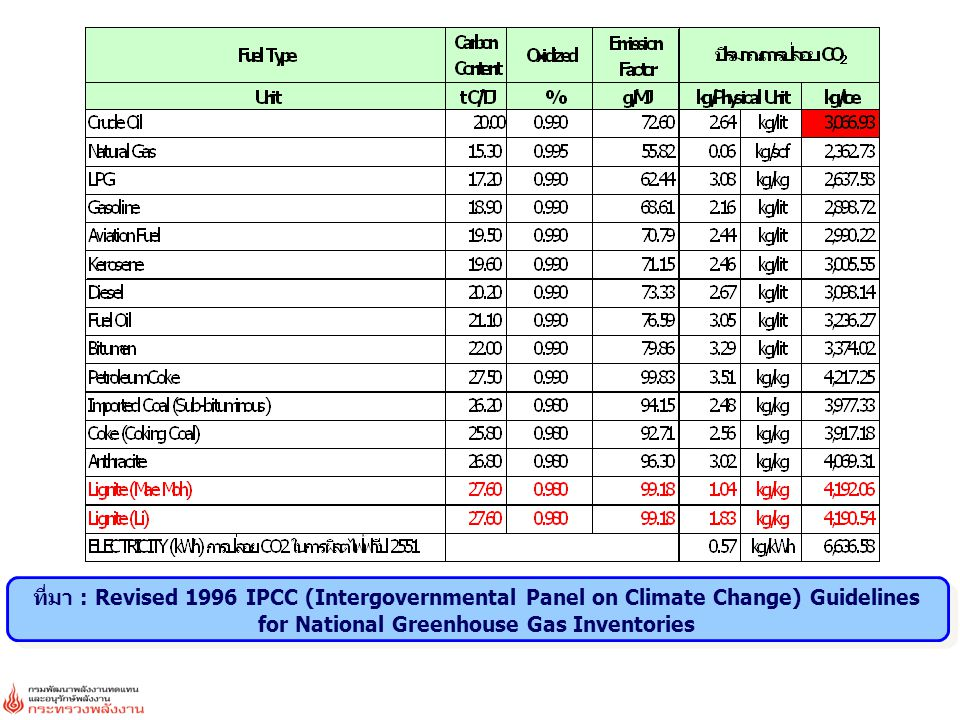 ที่มา : Revised 1996 IPCC (Intergovernmental Panel on Climate Change) Guidelines for National Greenhouse Gas Inventories