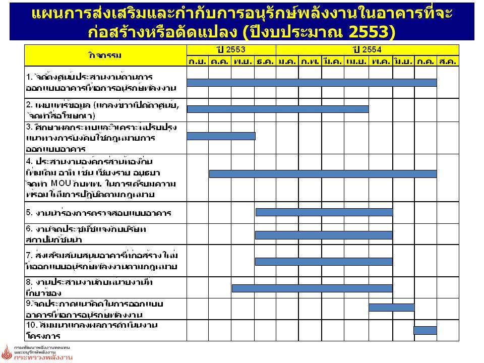 การศึกษาดูงานอาคาร ครั้งที่ 2 : อาคารอนุรักษ์พลังงานเฉลิมพระเกียรติ จังหวัดปทุมธานี เมื่อวันที่ 14 พฤษภาคม 2553 มีผู้เข้าร่วมงาน 539 คน