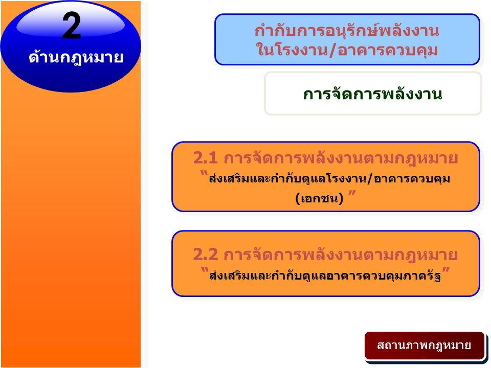 ผลการดำเนินงาน (สินเชื่อพลังงาน) หมายเหตุ : สถาบันการเงินยืนยันวงเงินปล่อยกู้ 10 เมษายน 2551 -30 กรกฎาคม 2553 จำนวน 10 แห่ง 127,442.6377,347.4460,000รวม 652.25 650.002,000MFC Asset Management 1,705.00485.005,000 สินเอเซีย 4,935.003,285.0010,000Exim 2,494.92 492.533,000SME 1,920.52 1,900.002,000 นครหลวงไทย 4,623.811,837.812,000 ธนชาต 891.50926.002,000 ไทยพาณิชย์ 553.18377.182,000 ซีไอเอ็มบี ไทย 22,808.208,328.534,000 ทหารไทย 42,701.93 26,769.205,000 กสิกรไทย 7,461.74 5,268.443,000 กรุงศรีอยุธยา 20,194.60 10,527.2717,000 กรุงไทย 16,500.48 3,000 กรุงเทพ (ล้านบาท) เงินที่ธนาคารปล่อยกู้สะสม เงินที่ธนาคารปล่อยกู้ธนาคาร ไตรมาส 3/53 ไตรมาส 1-4/52 วงเงิน MOU (ล้านบาท) สถานภาพ** update 1 กันยายน 2553** ลงนาม MOU วันที่ 10 เมษายน 2551 ผลประหยัด 42,480.87 ล้านบาท/ปี หรือ 1,699.23 ktoe/ปี