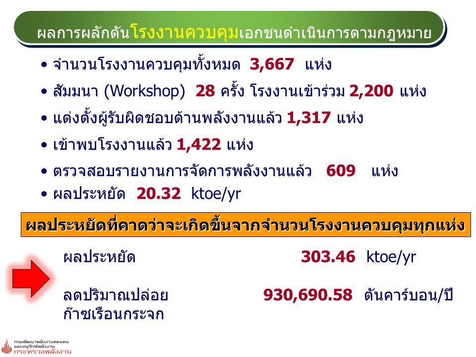 ผลการดำเนินงานในรอบ ปีงบประมาณ 2553 ธนาคาร วงเงินปล่อยกู้ (ล้านบาท) เกิดการ ประหยัด พลังงาน (ล้านบาท) เกิดผล ประหยัด พลังงาน (ktoe) ลดปริมาณ CO 2 (ตัน) กรุงเทพ 2,516.21838.7433.55102,894 กรุงไทย 11,664.513,888.17155.53476,990 กรุงศรีอยุธยา 2,227.00742.3329.6991,068 กสิกรไทย 20,817.606,939.20277.57851,282 ทหารไทย 16,016.675,338.89213.56654,960 ซีไอเอ็มบี ไทย 185.1861.732.477,572 ไทยพาณิชย์ -35.00-11.67-0.47-1,431 ธนชาต 2,786.30928.7737.15113,938 นครหลวงไทย 20.526.840.27839 SME 2,353.32784.4431.3896,233 EXIM 2,195.00731.6729.2789,759 สินเอเชีย 1,220.00406.6716.2749,889 MFC 2.250.750.0392 รวม 61,969.5620,656.52826.262,534,084 หมายเหตุ - ธนาคารไทยพาณิชย์ มีการปรับลดวงเงินกู้และยกเลิก สถานประกอบการบางราย