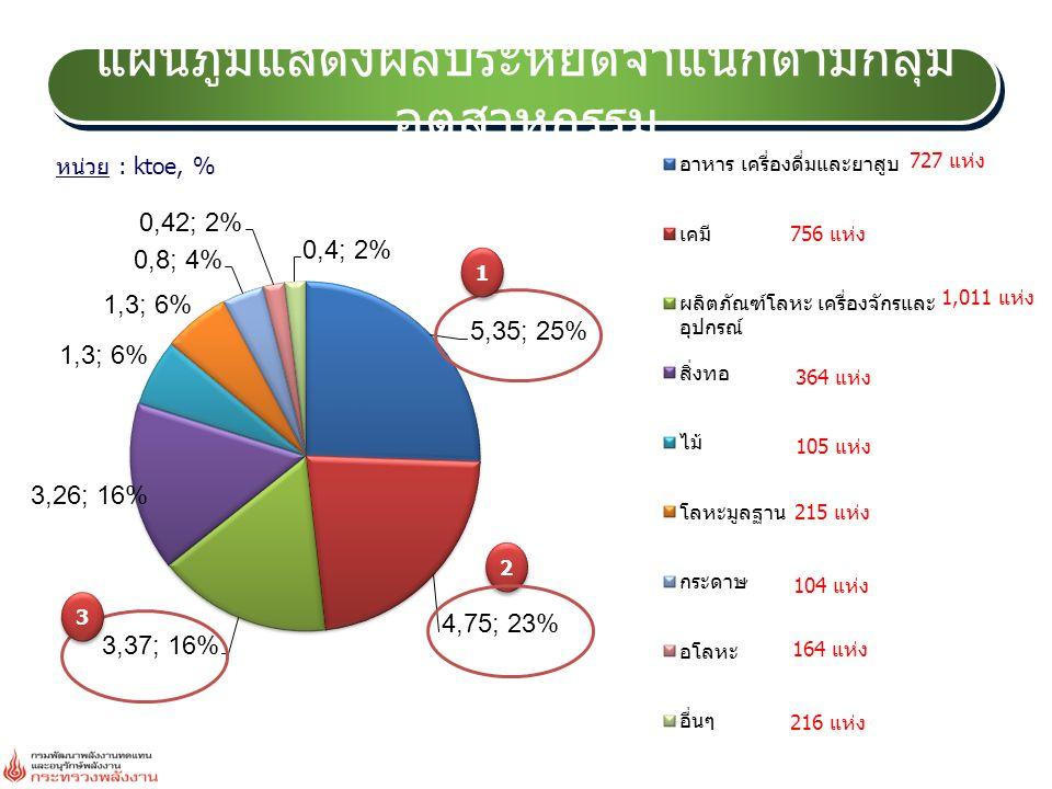 แผนภูมิแสดงผลประหยัดจำแนกตามกลุ่ม อุตสาหกรรม หน่วย : ktoe, % 1 1 2 2 3 3 727 แห่ง 756 แห่ง 1,011 แห่ง 364 แห่ง 105 แห่ง 215 แห่ง 104 แห่ง 164 แห่ง 216 แห่ง