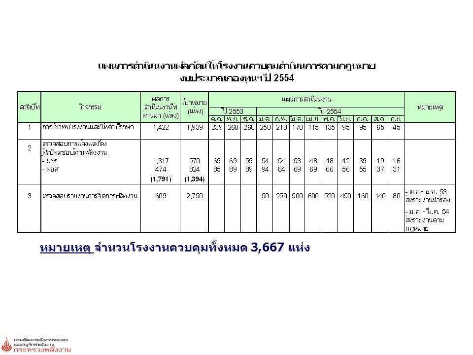 จำนวนอาคารควบคุมทั้งหมด 2,004 แห่ง สัมมนา (Workshop) 20 ครั้ง โรงงานเข้าร่วม 1,089 แห่ง แต่งตั้งผู้รับผิดชอบด้านพลังงานแล้ว 1,858 แห่ง เข้าพบอาคารแล้ว 813 แห่ง (ภาครัฐ 803 แห่ง, เอกชน 10 แห่ง) ตรวจสอบรายงานการจัดการพลังงานแล้ว 849 แห่ง (ภาครัฐ 803 แห่ง, เอกชน 46 แห่ง) ผลประหยัด 16.77 ktoe/yr ผลการผลักดัน อาคารควบคุม ดำเนินการตามกฎหมาย ผลประหยัด 42.11 ktoe/yr ลดปริมาณปล่อย129,145 ตันคาร์บอน/ปี ก๊าซเรือนกระจก ผลประหยัดที่คาดว่าจะเกิดขึ้นจากจำนวนอาคารควบคุมทุกแห่ง