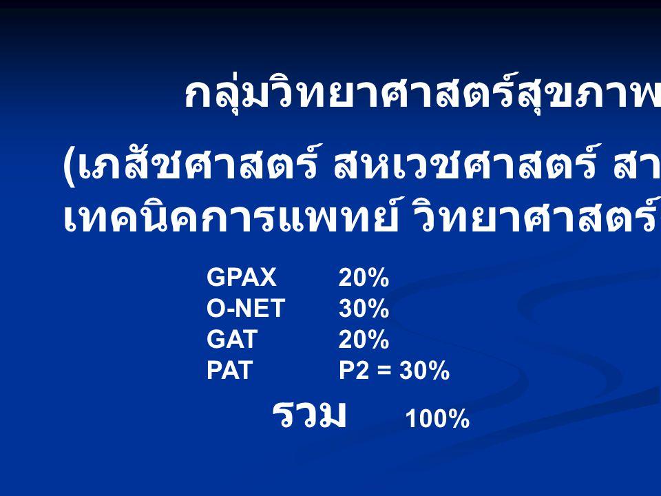 กลุ่มวิทยาศาสตร์สุขภาพ ( เภสัชศาสตร์ สหเวชศาสตร์ สาธารณสุขศาสตร์ เทคนิคการแพทย์ วิทยาศาสตร์การกีฬา ) GPAX20% O-NET30% GAT20% PATP2 = 30% รวม 100%