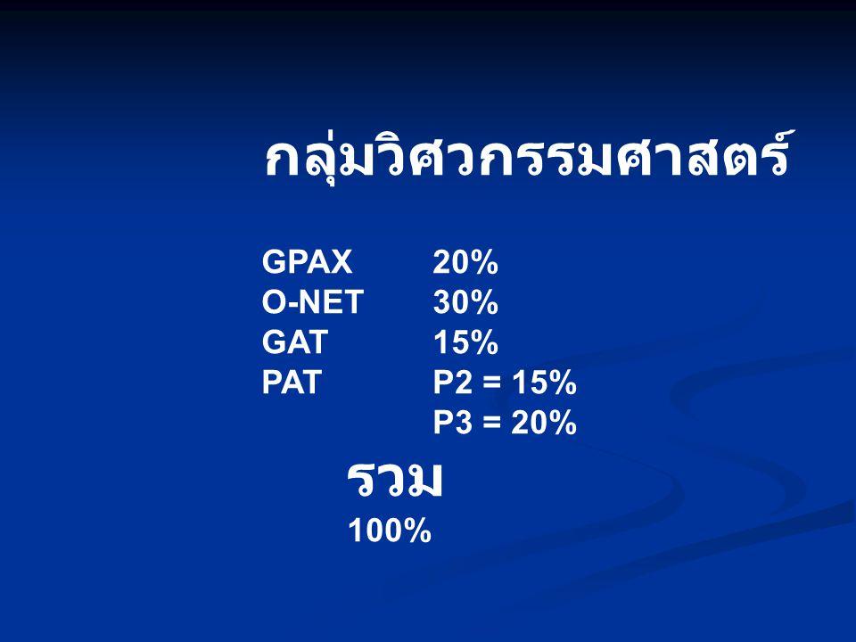 กลุ่มวิศวกรรมศาสตร์ GPAX20% O-NET30% GAT15% PATP2 = 15% P3 = 20% รวม 100%