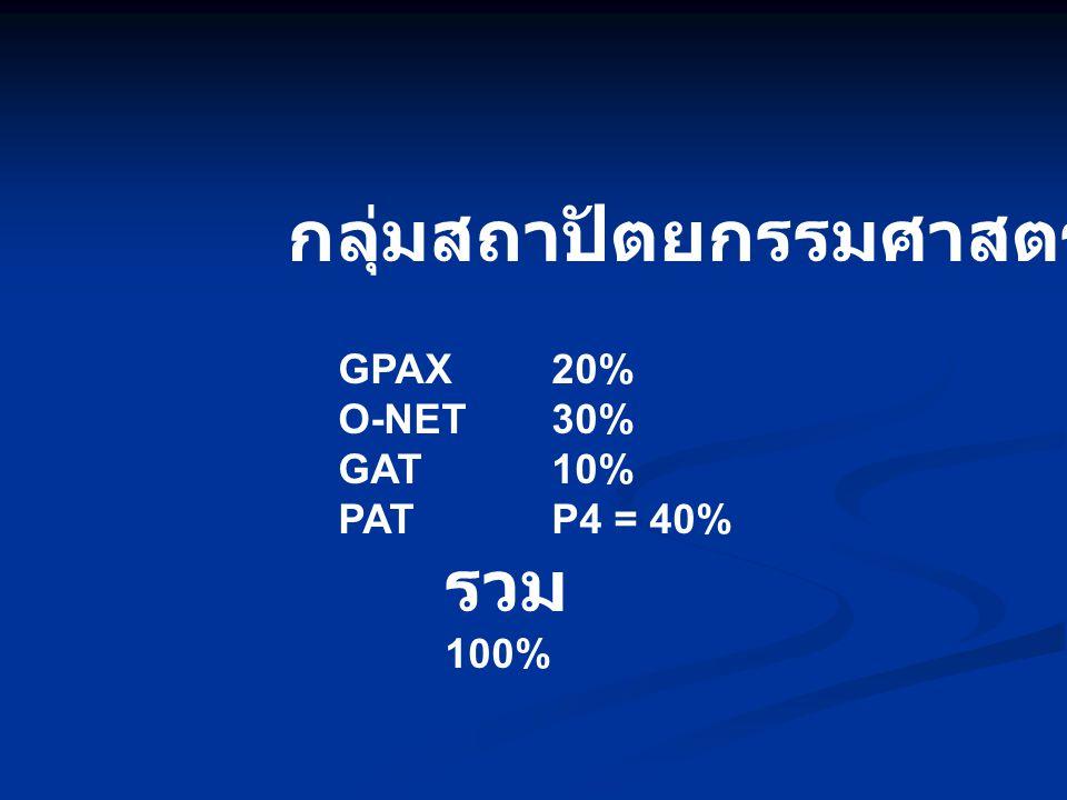 กลุ่มสถาปัตยกรรมศาสตร์ GPAX20% O-NET30% GAT10% PATP4 = 40% รวม 100%