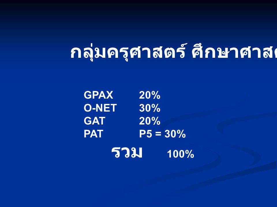 กลุ่มครุศาสตร์ ศึกษาศาสตร์ GPAX20% O-NET30% GAT20% PATP5 = 30% รวม 100%