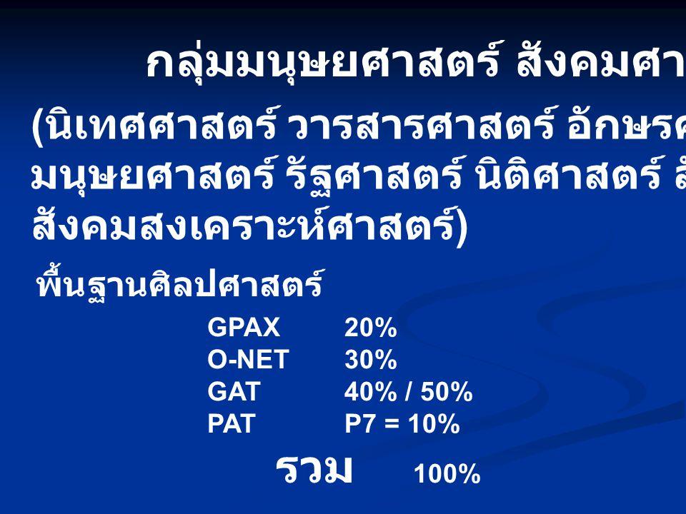 กลุ่มมนุษยศาสตร์ สังคมศาสตร์ GPAX20% O-NET30% GAT40% / 50% PATP7 = 10% รวม 100% ( นิเทศศาสตร์ วารสารศาสตร์ อักษรศาสตร์ ศิลปศาสตร์ มนุษยศาสตร์ รัฐศาสตร