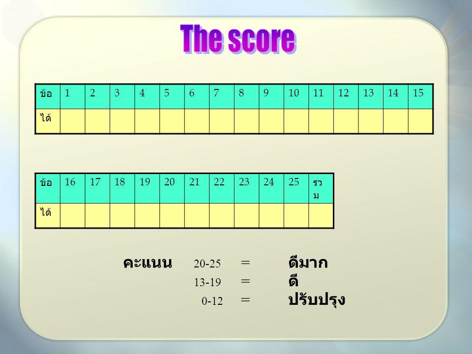 ข้อ 123456789101112131415 ได้ ข้อ 16171819202122232425 รว ม ได้ คะแนน 20-25 = ดีมาก 13-19 = ดี 0-12 = ปรับปรุง