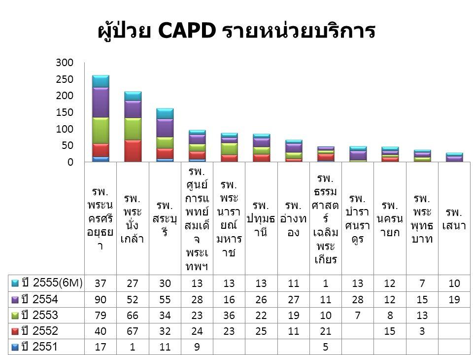 ผู้ป่วย CAPD รายหน่วยบริการ