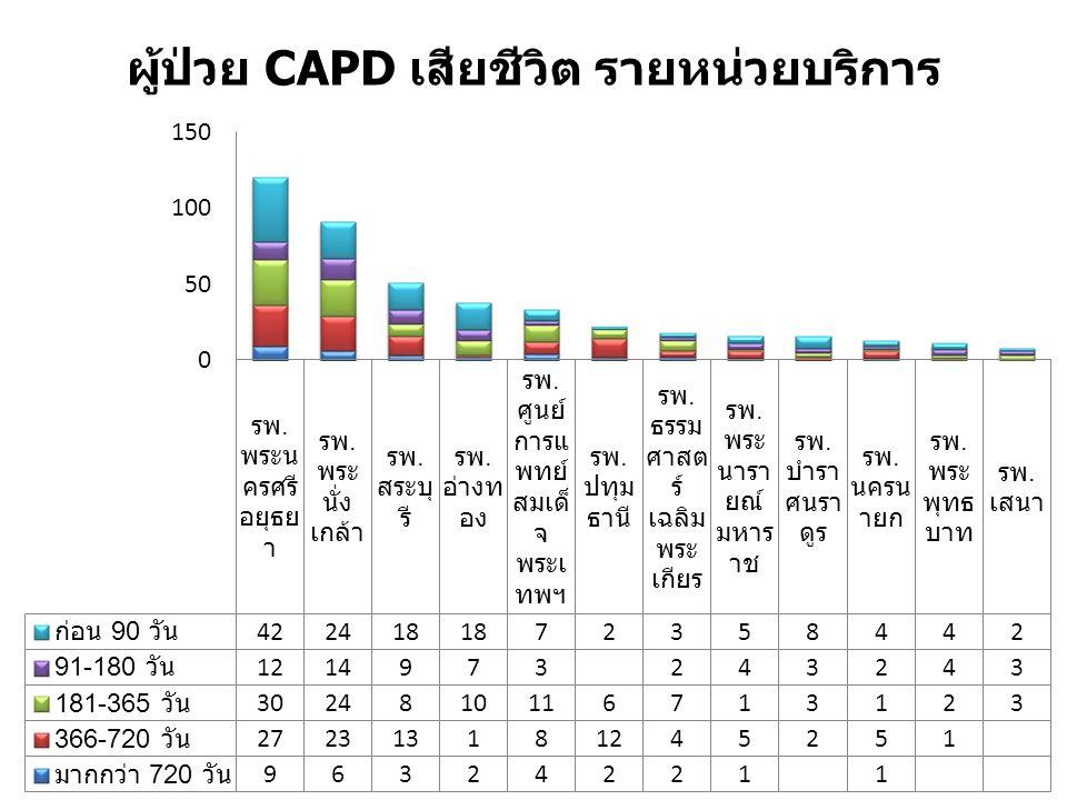 ผู้ป่วย CAPD เสียชีวิต รายหน่วยบริการ