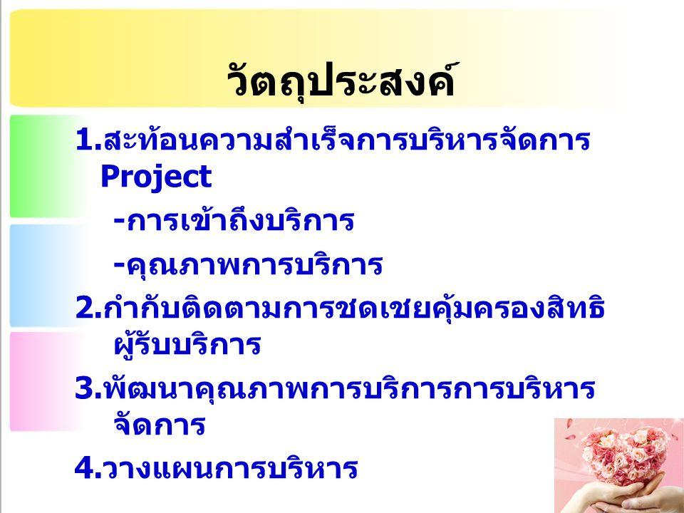 วัตถุประสงค์ 1. สะท้อนความสำเร็จการบริหารจัดการ Project - การเข้าถึงบริการ - คุณภาพการบริการ 2.