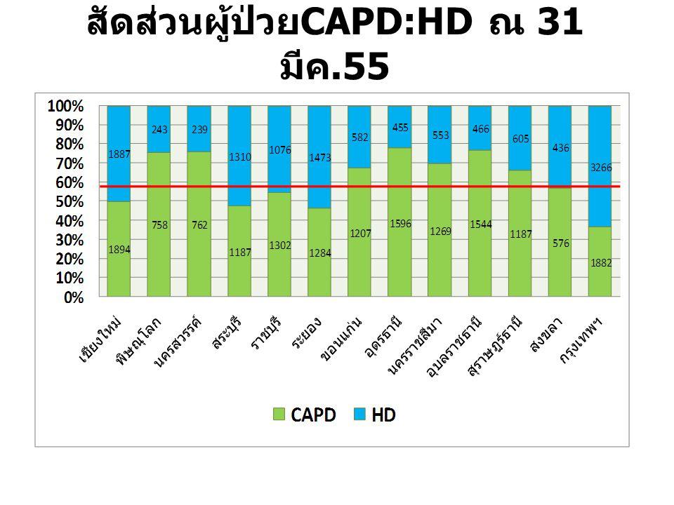 สัดส่วนผู้ป่วย CAPD:HD ณ 31 มีค.55