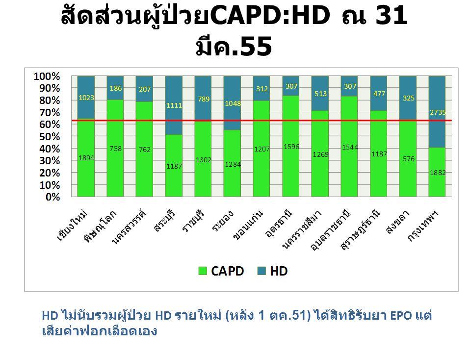 HD ไม่นับรวมผู้ป่วย HD รายใหม่ ( หลัง 1 ตค.51) ได้สิทธิรับยา EPO แต่ เสียค่าฟอกเลือดเอง