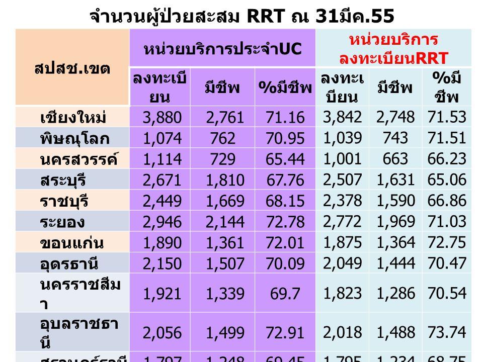 จำนวนผู้ป่วยสะสม RRT ณ 31 มีค.55 สปสช.