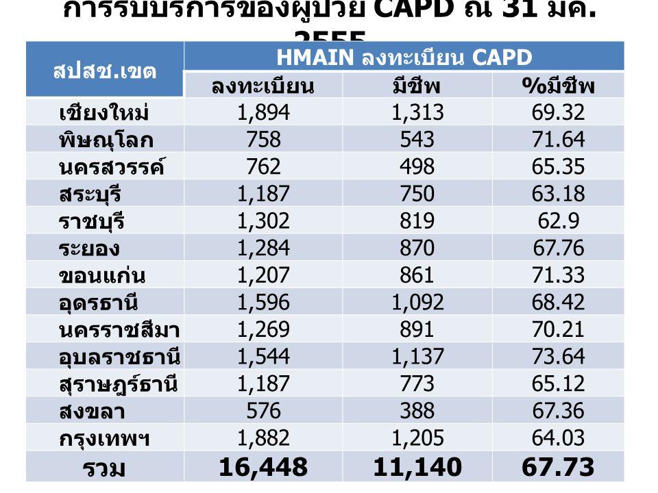 การรับบริการของผู้ป่วย CAPD ณ 31 มีค. 2555 สปสช.