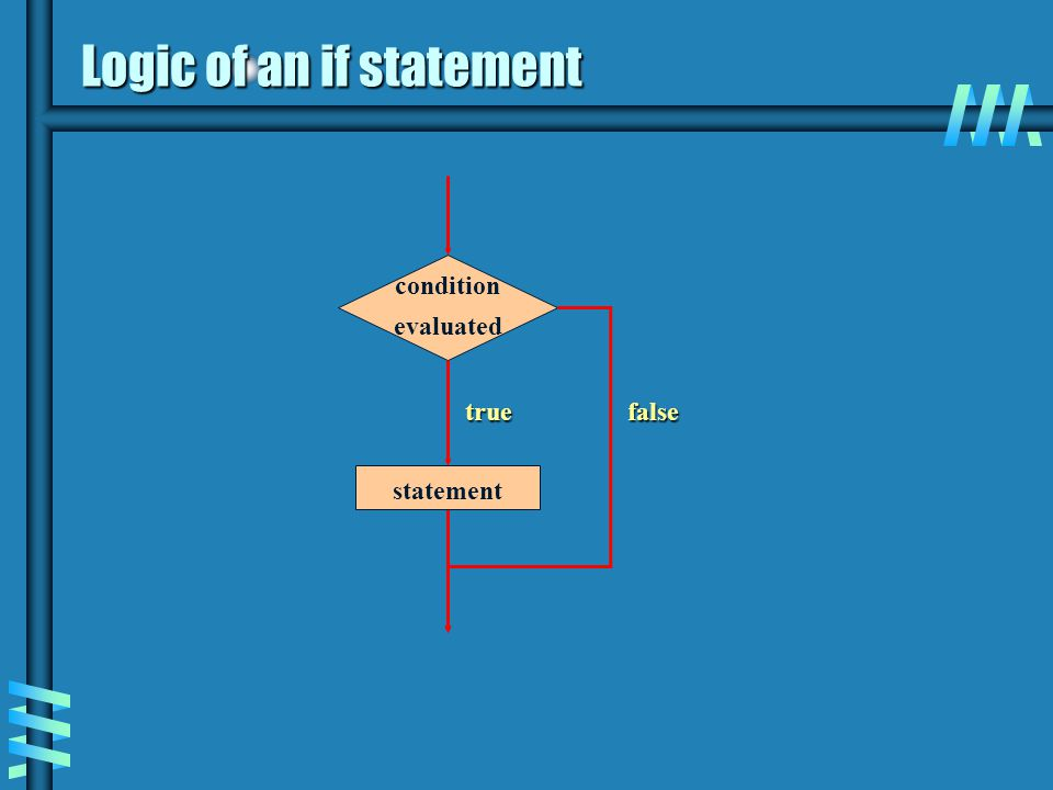 Logic of an if statement condition evaluated false statement true