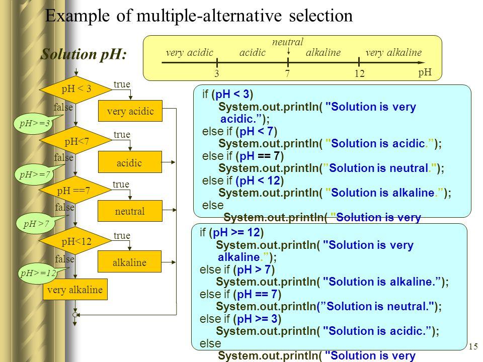 15 Solution pH: very acidic pH < 3 true false acidic pH<7 true false neutral pH ==7 true false alkaline pH<12 true false very alkaline if (pH < 3) System.out.println( Solution is very acidic. ); else if (pH < 7) System.out.println( Solution is acidic. ); else if (pH == 7) System.out.println( Solution is neutral. ); else if (pH < 12) System.out.println( Solution is alkaline. ); else System.out.println( Solution is very alkaline. ); pH>=3 pH>=7 pH >7 pH>=12 Example of multiple-alternative selection 3712 pH neutral acidicvery acidicalkalinevery alkaline if (pH >= 12) System.out.println( Solution is very alkaline. ); else if (pH > 7) System.out.println( Solution is alkaline. ); else if (pH == 7) System.out.println( Solution is neutral. ); else if (pH >= 3) System.out.println( Solution is acidic. ); else System.out.println( Solution is very acidic. );